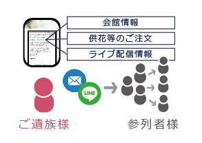訃報案内ページ作成サービス